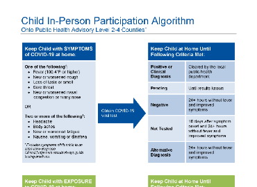 child in-person participation algorithm