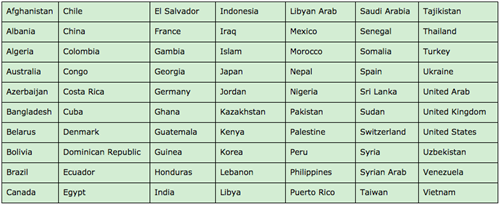 Countries our EL students were born