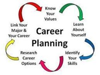 Career Exploration Graphic